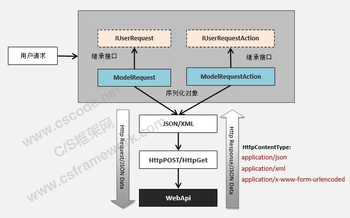 WebApi服务端开发框架-客户端请求流程