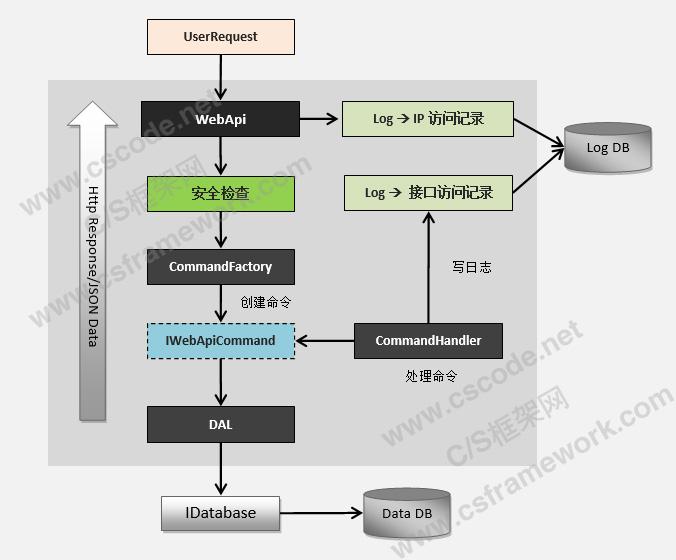 WebApi服务端开发框架-服务端处理流程