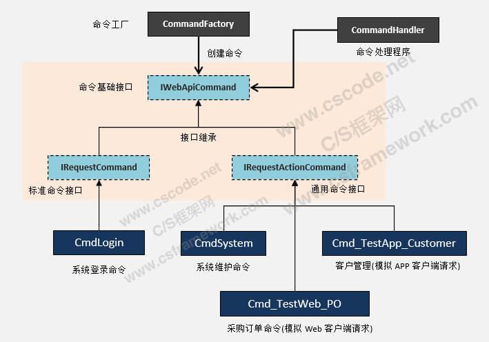 WebApi服务端开发框架-命令处理机制