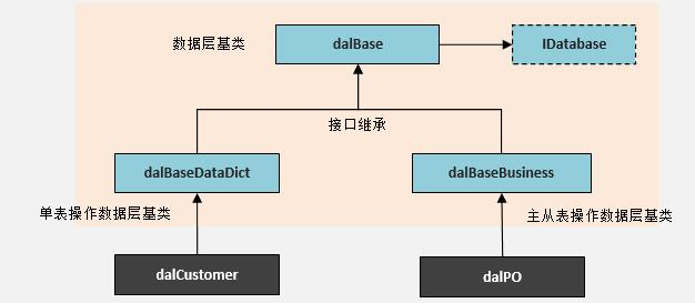 WebApi服务端开发框架-数据访问层