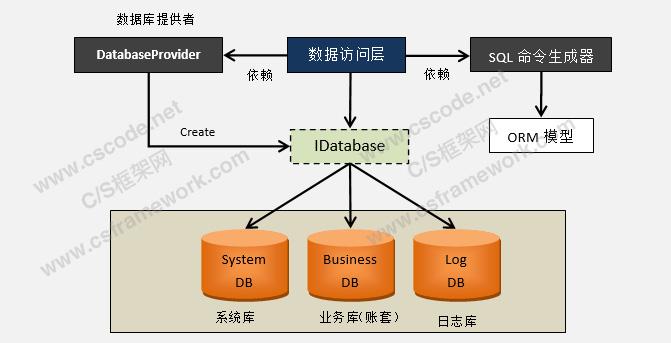 WebApi服务端开发框架-多数据库支持