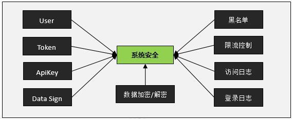 WebApi服务端开发框架-安全机制