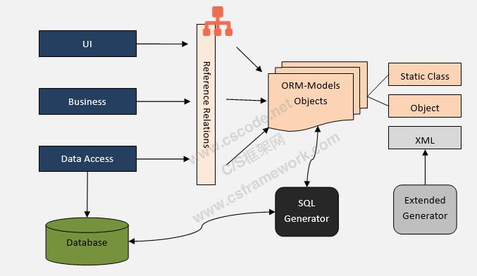 WebApi服务端开发框架-ORM模型