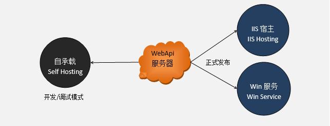 WebApi服务端开发框架-WebApi服务器宿主