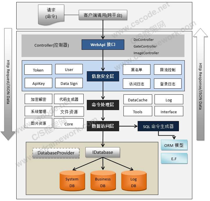 WebApi服务端开发框架-架构图