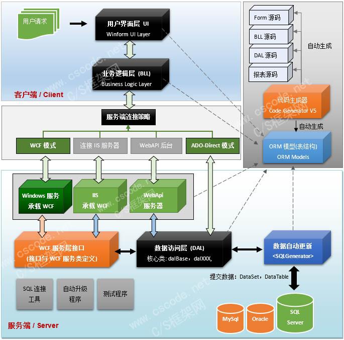 C/S系统开发框架旗舰版V5.1-架构图