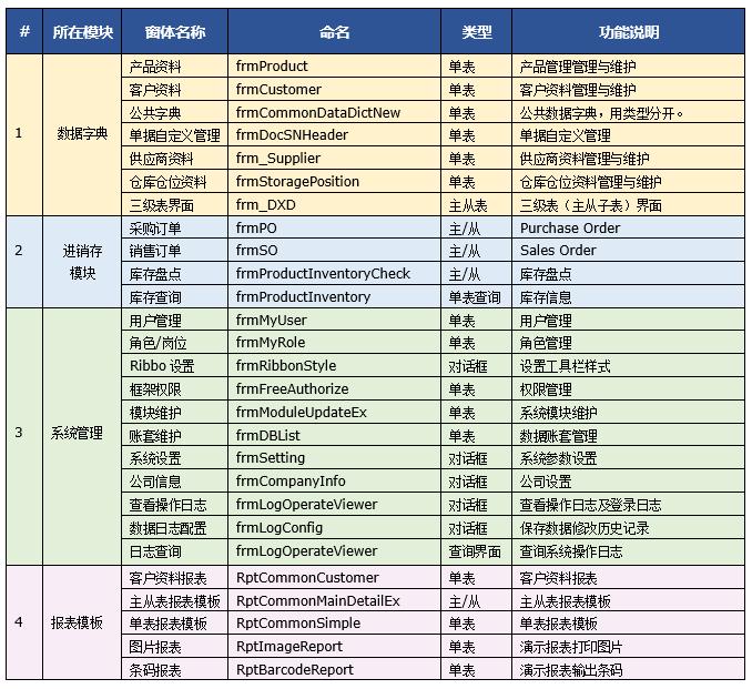 C/S架构轻量级软件快速开发平台v2.1-功能清单表