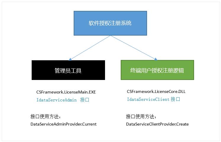 云鹊用户授权注册软件系统-系统组成