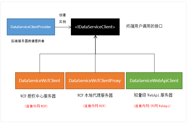 云鹊用户授权注册软件系统-终端用户连接策略