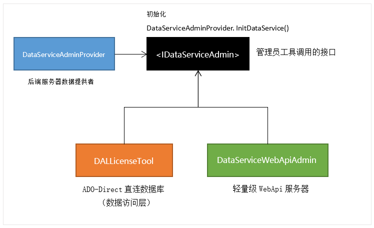 云鹊用户授权注册软件系统-管理员工具连接策略