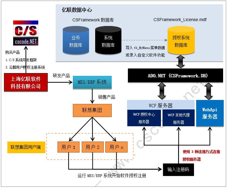 云鹊用户授权注册软件系统-体系架构图