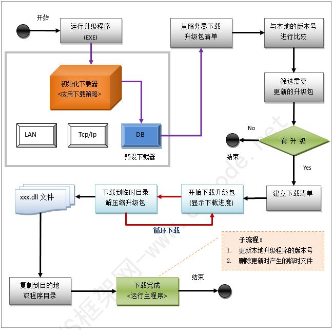 C/S系统版本自动升级软件-自动升级流程图