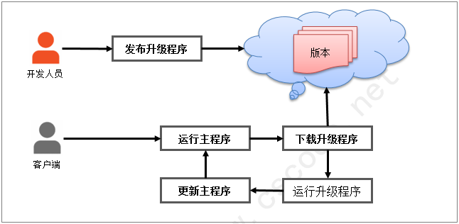C/S程序自动升级程序核心功能