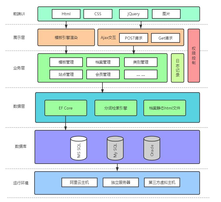 CSFramework.CMS内容管理系统体系架构图