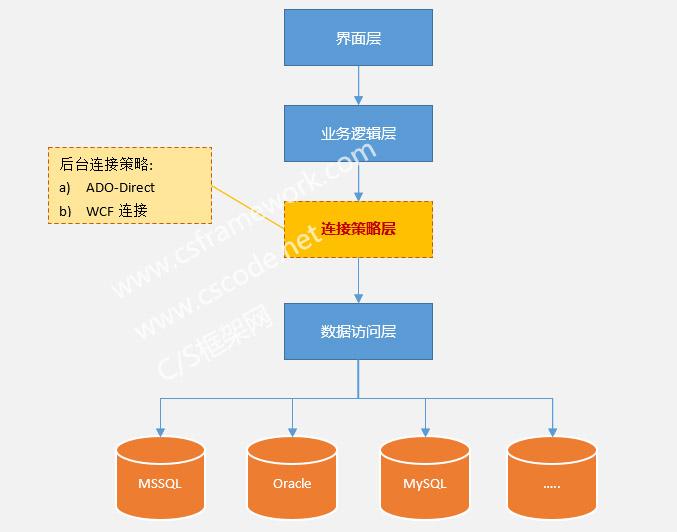 C/S框架三层逻辑架构
