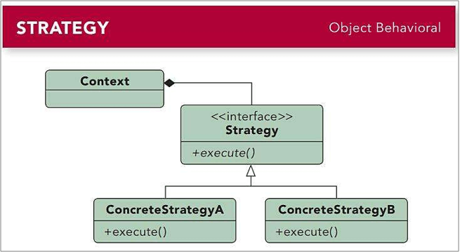 C/S框架网|策略模式UML图。