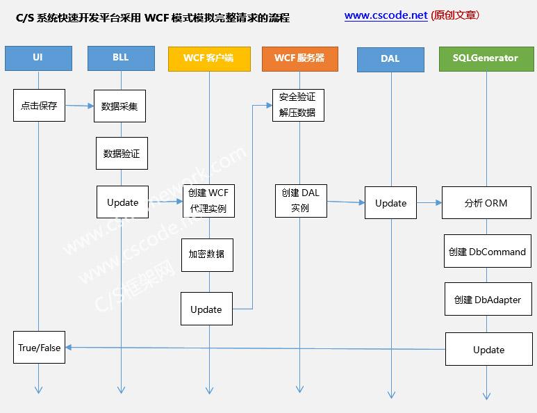 C/S系统快速开发平台采用WCF模式模拟完整请求的流程