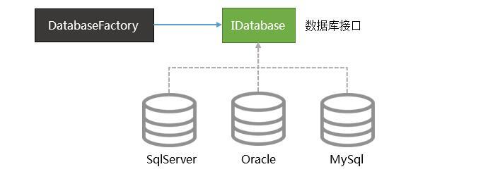 csframework.db.体系架构