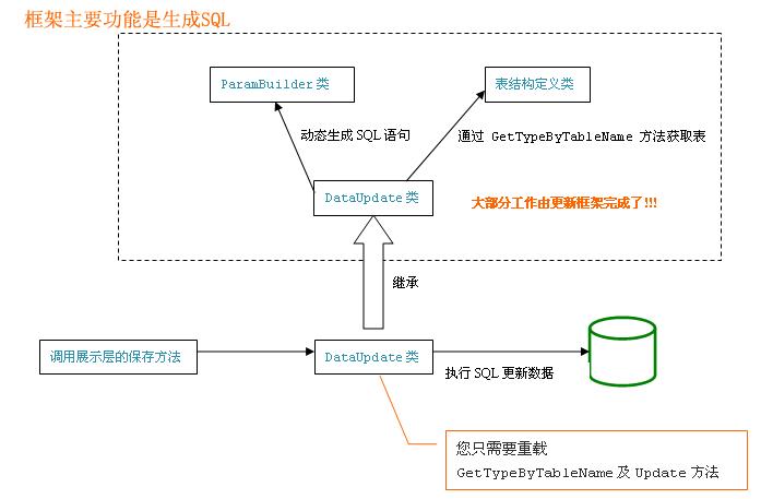 C/S框架后台数据更新模型之ORM自动生成SQL基本原理