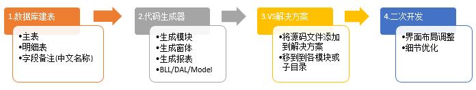 C/S系统开发框架旗舰版V5.1-生成代码流程