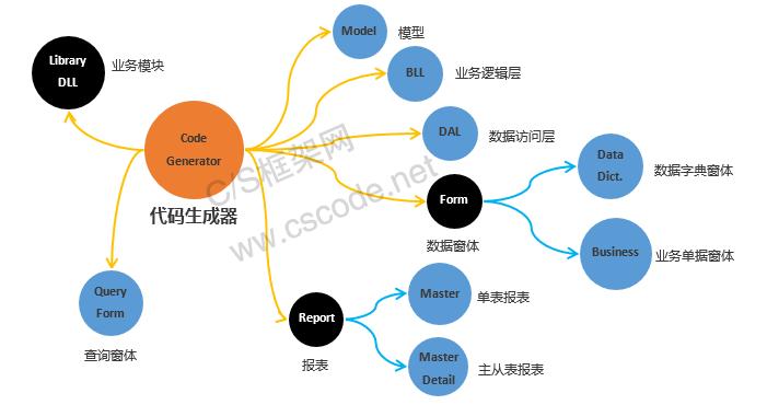 C/S系统开发框架代码生成器-核心功能