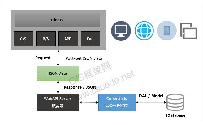 C/S系统开发框架旗舰版V5.1-跨平台服务端