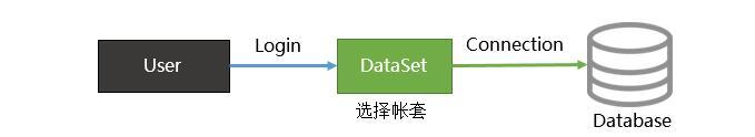 C/S系统开发框架旗舰版V5.1-多账套支持