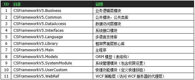 C/S系统开发框架旗舰版V5.1-开发框架基础架构