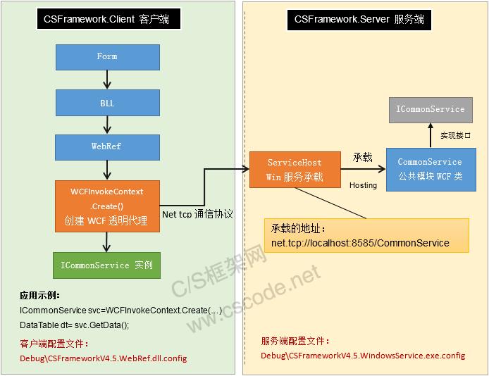C/S框架网|WCF架构通信流程图 (WCF Communication Flow)