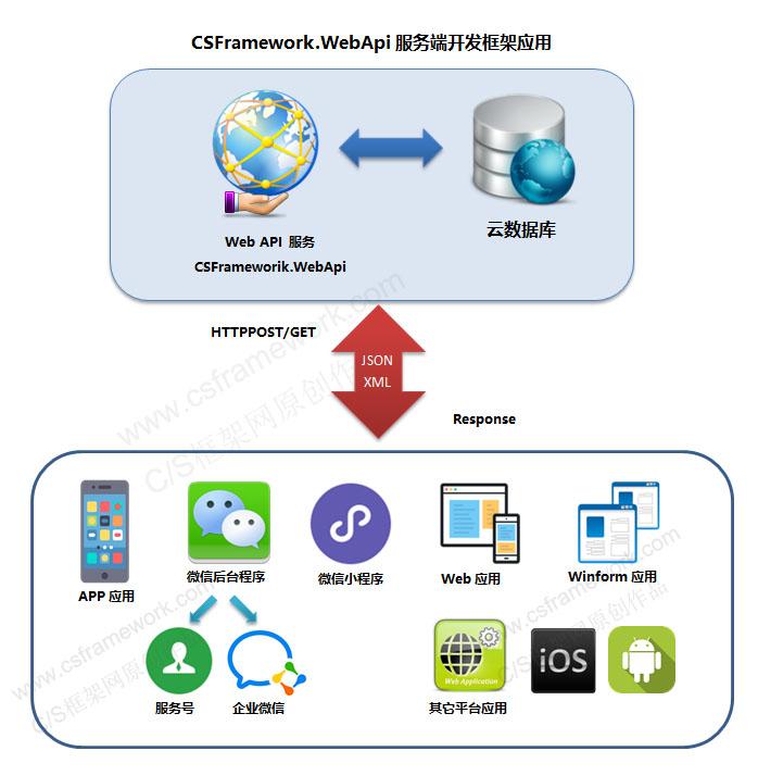 CSFramework.WebApi服务端开发框架应用