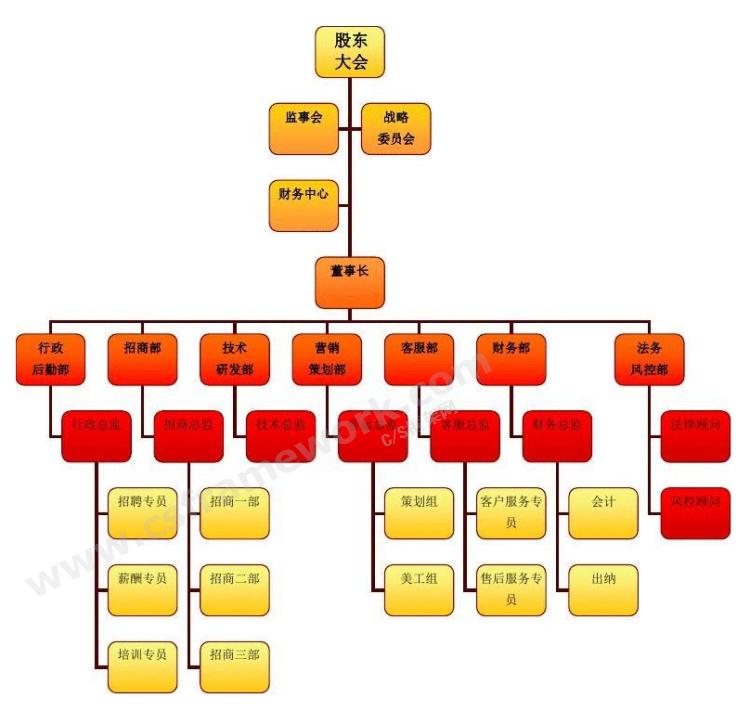 贴图图片-组织架构