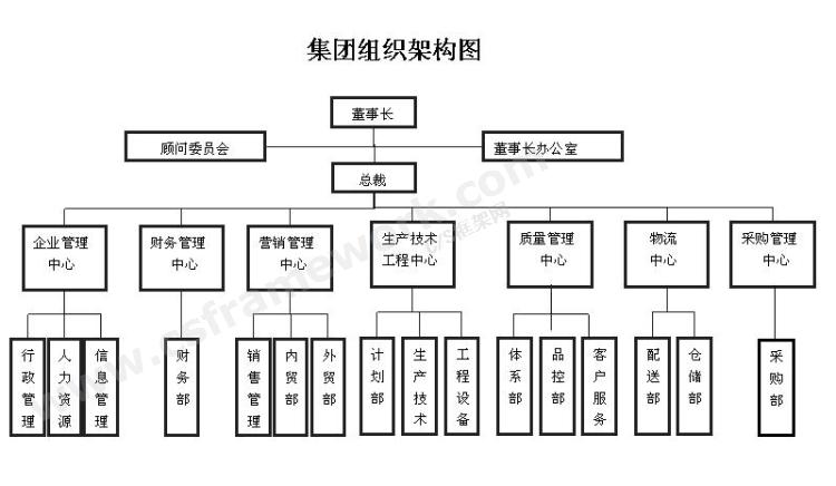 贴图图片-组织架构1