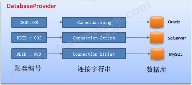 账套数据库提供者DatabaseProvider类设计图