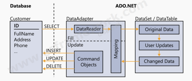 贴图图片-ADO.NET体系架构-DataAdapter执行过程图