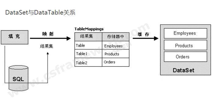 贴图图片-ADO.NET体系架构-DataSetDatatable关系