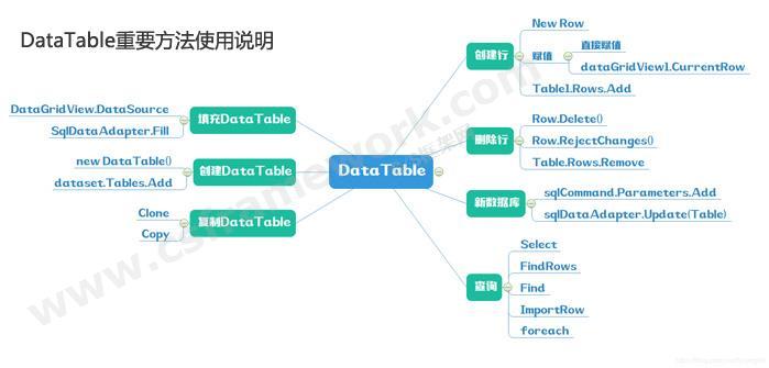 贴图图片-ADO.NET体系架构-DataTable重要方法使用说明