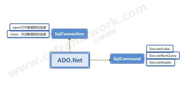 贴图图片-ADO.NET体系架构-DbCommand