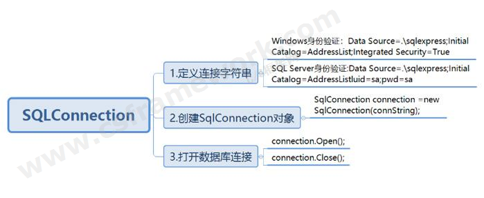 贴图图片-ADO.NET体系架构-DbConnection1