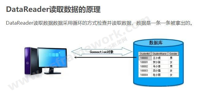 贴图图片-ADO.NET体系架构-DbDataReader