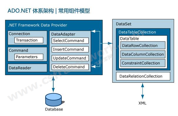 贴图图片-ADO.NET体系架构0
