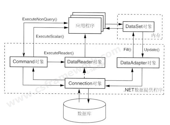 贴图图片-ADO.NET体系架构1