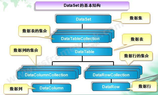 贴图图片-ADO.NET体系架构2-DataSet基本结构