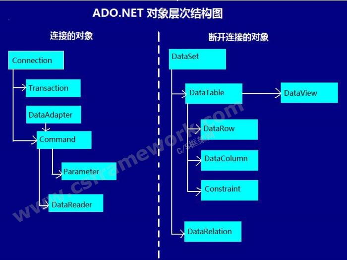 贴图图片-ADO.NET体系架构3-ADO.NET层次结构图