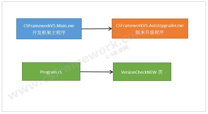 贴图图片-CS框架主程序调用版本自动升级程序