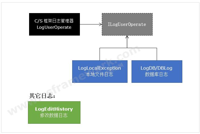 贴图图片-CS框架日志管理系统