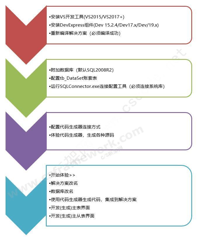贴图图片-CSFramework开发框架旗舰版-新手入门教程01