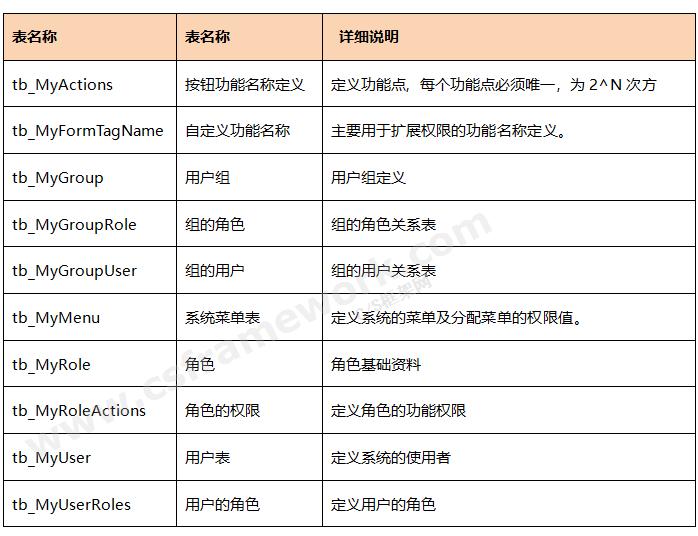 贴图图片-CSharp权限管理框架-数据表