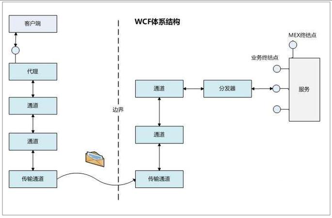 WCF体系结构