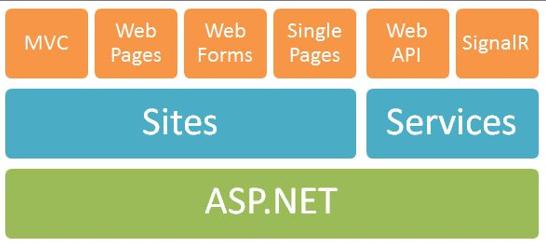 WebAPI体系结构-WebService, WCF, WebApi 的区别与应用