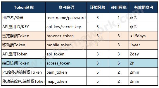 贴图图片-WebApi后端框架Token令牌体系架构